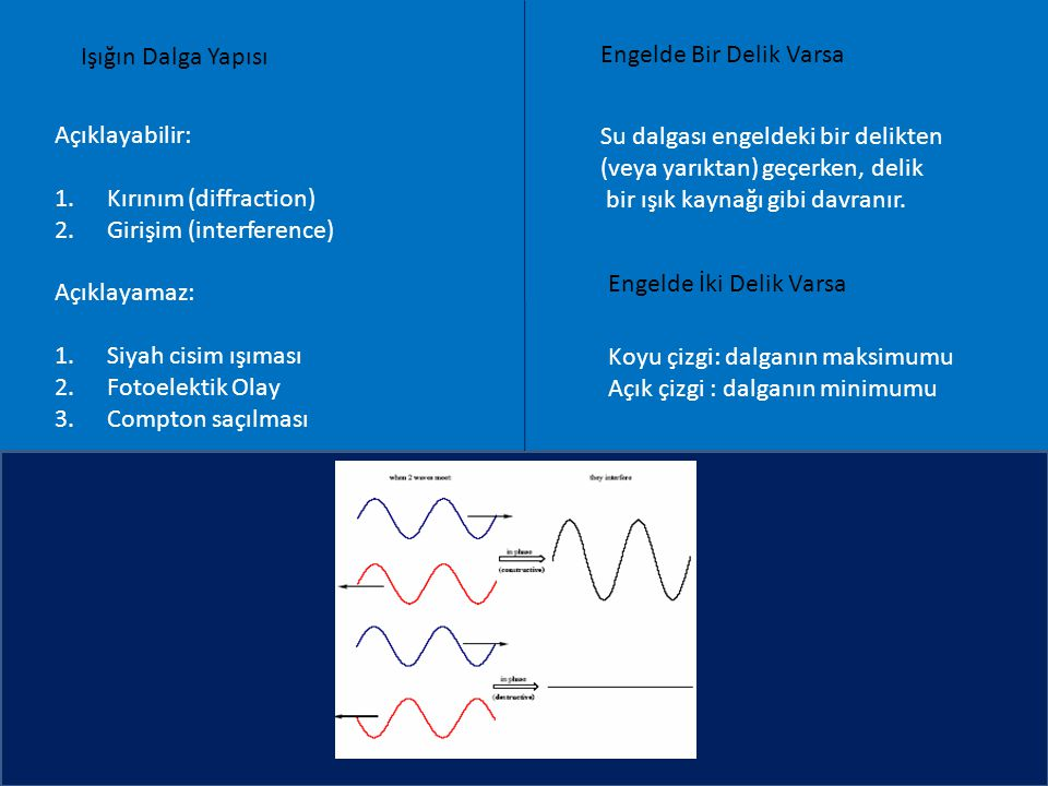 Işığın Dalga Yapısı Açıklayabilir: 1.Kırınım (diffraction) 2.Girişim (interference) Açıklayamaz: 1.Siyah cisim ışıması 2.Fotoelektik Olay 3.Compton saçılması Engelde Bir Delik Varsa Su dalgası engeldeki bir delikten (veya yarıktan) geçerken, delik bir ışık kaynağı gibi davranır.