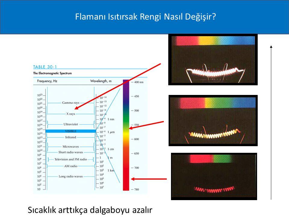Sıcaklık arttıkça dalgaboyu azalır Flamanı Isıtırsak Rengi Nasıl Değişir?