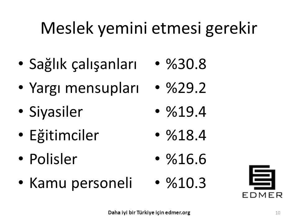 Meslek yemini etmesi gerekir Sağlık çalışanları Yargı mensupları Siyasiler Eğitimciler Polisler Kamu personeli %30.8 %29.2 %19.4 %18.4 %16.6 %10.3 10