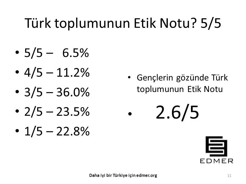 Türk toplumunun Etik Notu? 5/5 5/5 – 6.5% 4/5 – 11.2% 3/5 – 36.0% 2/5 – 23.5% 1/5 – 22.8% Gençlerin gözünde Türk toplumunun Etik Notu 2.6/5 11 Daha iy