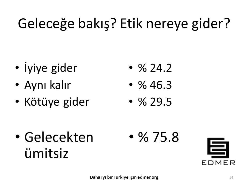 Geleceğe bakış? Etik nereye gider? İyiye gider Aynı kalır Kötüye gider Gelecekten ümitsiz % 24.2 % 46.3 % 29.5 % 75.8 14 Daha iyi bir Türkiye için edm