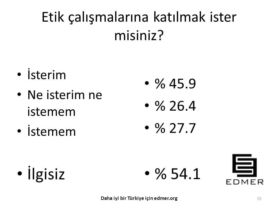 Etik çalışmalarına katılmak ister misiniz? İsterim Ne isterim ne istemem İstemem İlgisiz % 45.9 % 26.4 % 27.7 % 54.1 15 Daha iyi bir Türkiye için edme