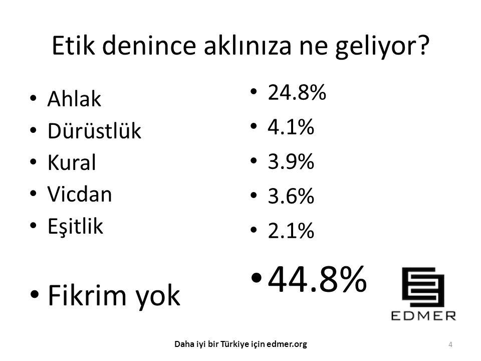 Etik denince aklınıza ne geliyor? Ahlak Dürüstlük Kural Vicdan Eşitlik Fikrim yok 24.8% 4.1% 3.9% 3.6% 2.1% 44.8% 4 Daha iyi bir Türkiye için edmer.or