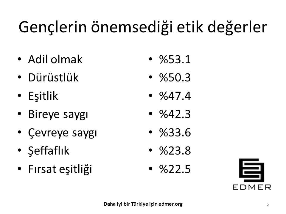 Amaca ulaşmak için etik dışı davranmaktan Çekinmem Ne çekinir ne çekinmem Çekinirim Etik dışı davranabilir %32.8 %25.0 %42.2 %57.8 6 Daha iyi bir Türkiye için edmer.org