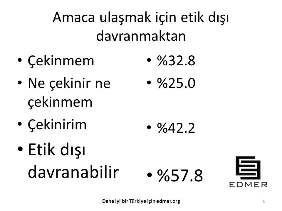 Amaca ulaşmak için etik dışı davranmaktan Çekinmem Ne çekinir ne çekinmem Çekinirim Etik dışı davranabilir %32.8 %25.0 %42.2 %57.8 6 Daha iyi bir Türk