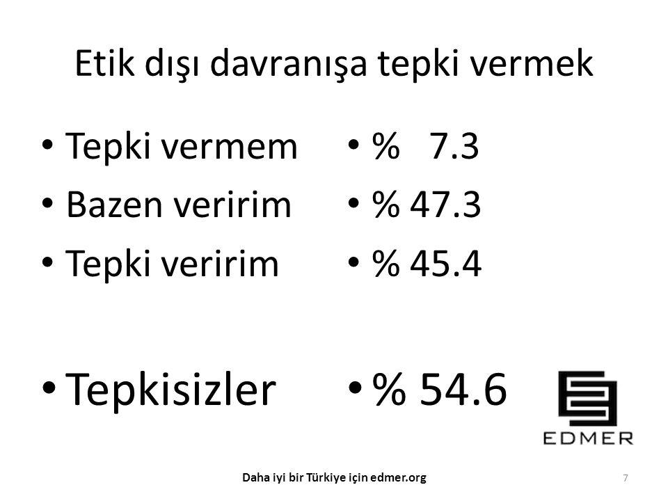 BŞ Hayatta en büyük kayıp itibar kaybıdır. 18 Daha iyi bir Türkiye için edmer.org Sizleri EDMER Etik Gönüllüsü Olmaya Davet Ediyorum.