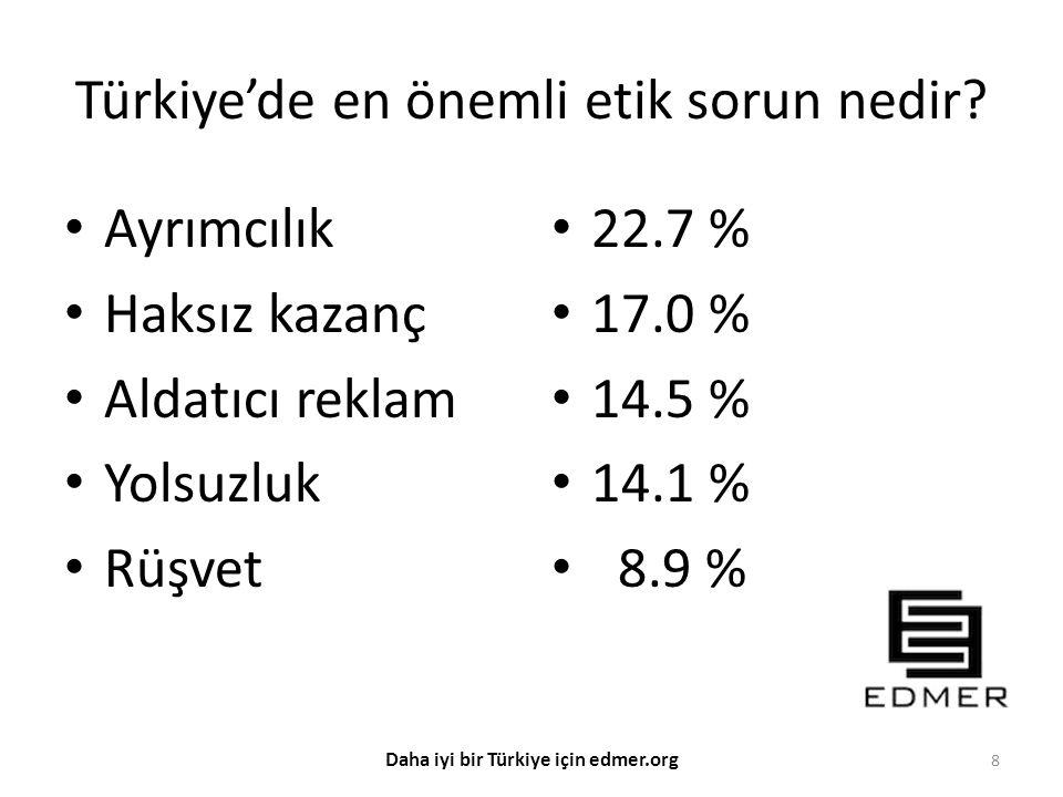 Türkiye'de en önemli etik sorun nedir? Ayrımcılık Haksız kazanç Aldatıcı reklam Yolsuzluk Rüşvet 22.7 % 17.0 % 14.5 % 14.1 % 8.9 % 8 Daha iyi bir Türk