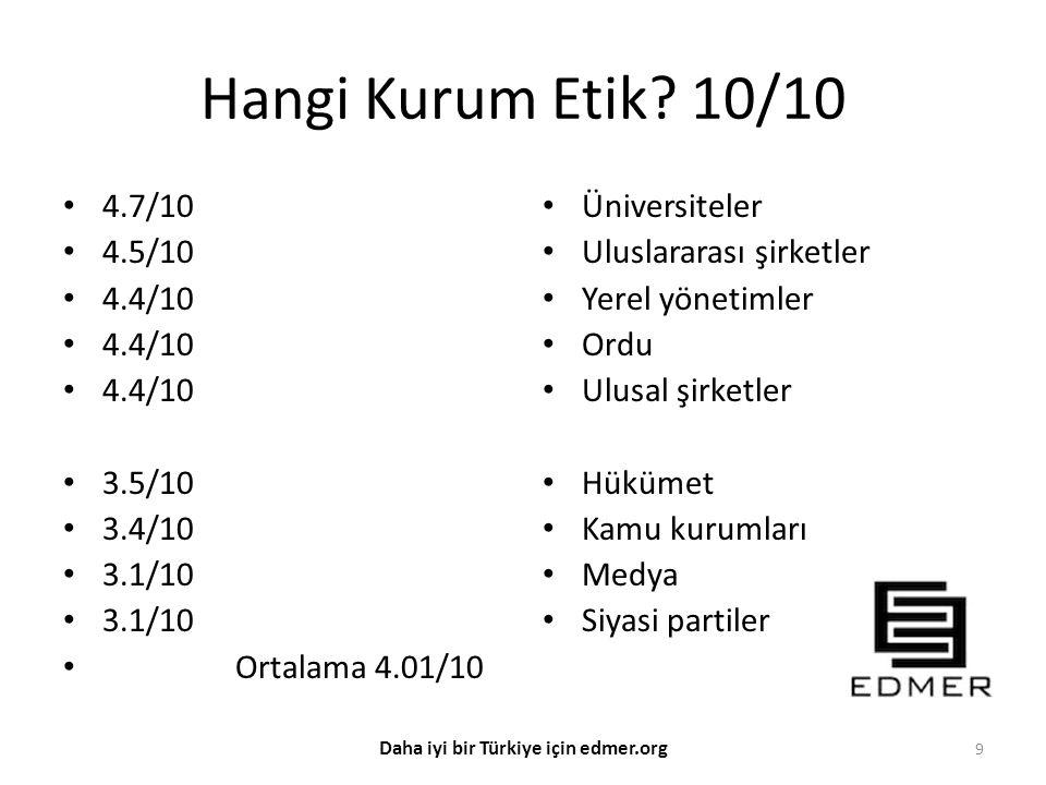Meslek yemini etmesi gerekir Sağlık çalışanları Yargı mensupları Siyasiler Eğitimciler Polisler Kamu personeli %30.8 %29.2 %19.4 %18.4 %16.6 %10.3 10 Daha iyi bir Türkiye için edmer.org