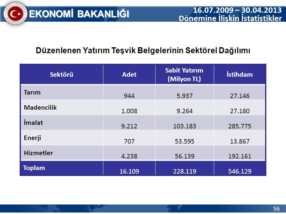 56 EKONOMİ BAKANLIĞI Düzenlenen Yatırım Teşvik Belgelerinin Sektörel Dağılımı SektörüAdet Sabit Yatırım (Milyon TL) İstihdam Tarım 9445.93727.146 Made