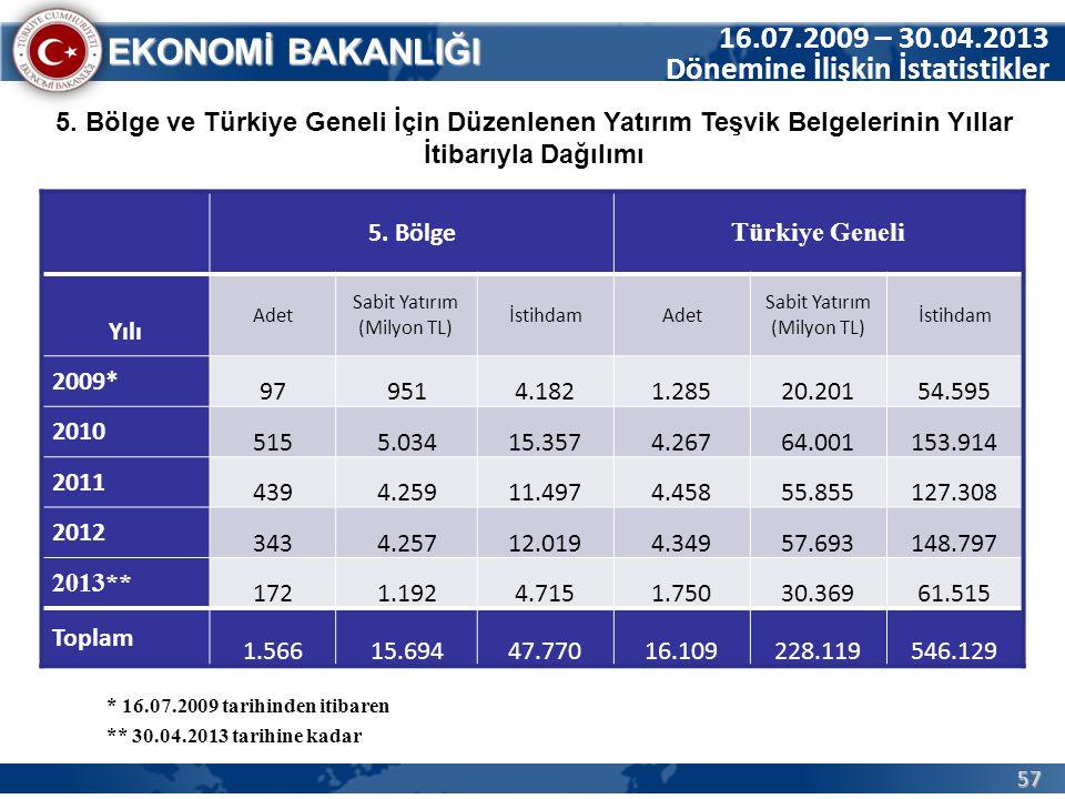 57 EKONOMİ BAKANLIĞI 5. Bölge Türkiye Geneli Yılı Adet Sabit Yatırım (Milyon TL) İstihdamAdet Sabit Yatırım (Milyon TL) İstihdam 2009* 979514.1821.285