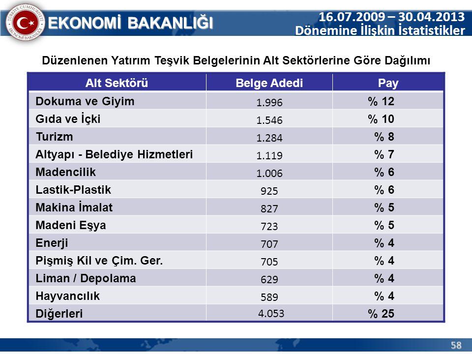 58 EKONOMİ BAKANLIĞI 16.07.2009 – 30.04.2013 Dönemine İlişkin İstatistikler Düzenlenen Yatırım Teşvik Belgelerinin Alt Sektörlerine Göre Dağılımı Alt
