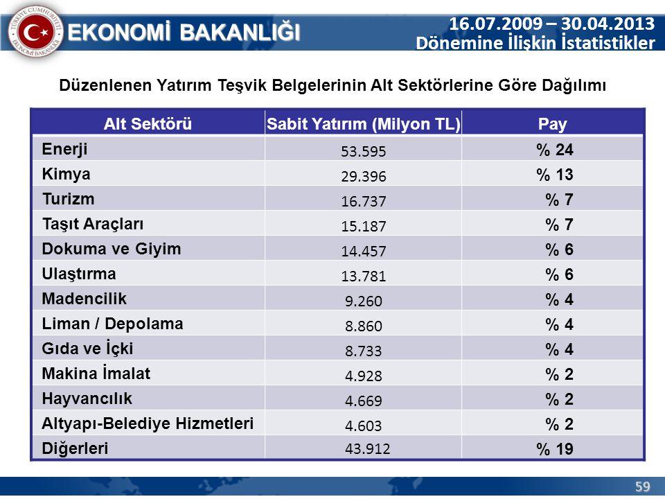 59 EKONOMİ BAKANLIĞI 16.07.2009 – 30.04.2013 Dönemine İlişkin İstatistikler Düzenlenen Yatırım Teşvik Belgelerinin Alt Sektörlerine Göre Dağılımı Alt