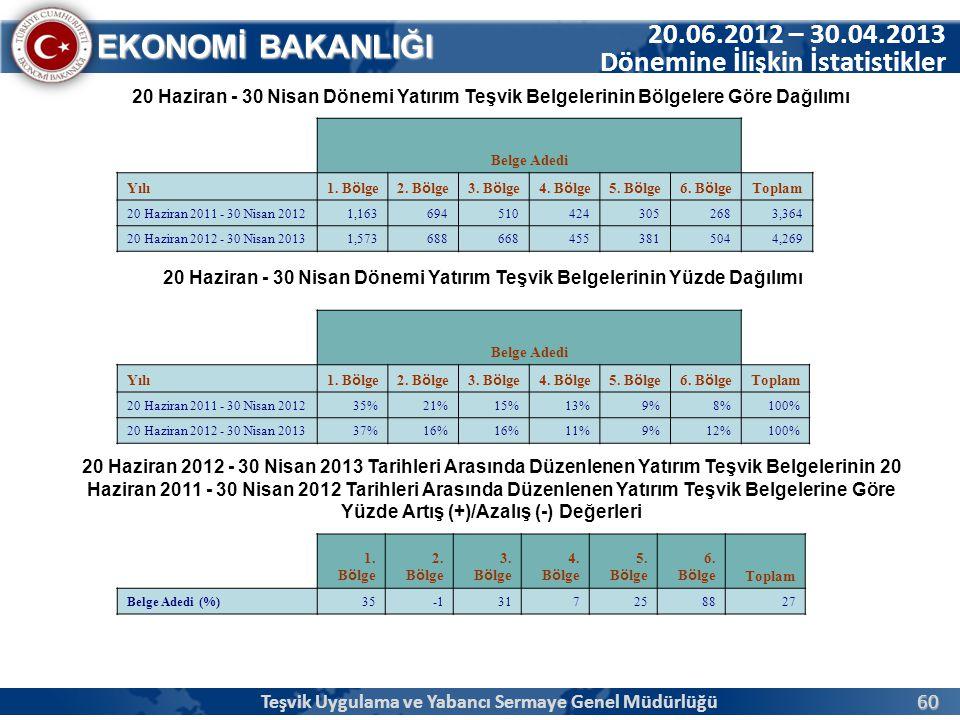 60 EKONOMİ BAKANLIĞI 20.06.2012 – 30.04.2013 Dönemine İlişkin İstatistikler 20 Haziran - 30 Nisan Dönemi Yatırım Teşvik Belgelerinin Bölgelere Göre Da