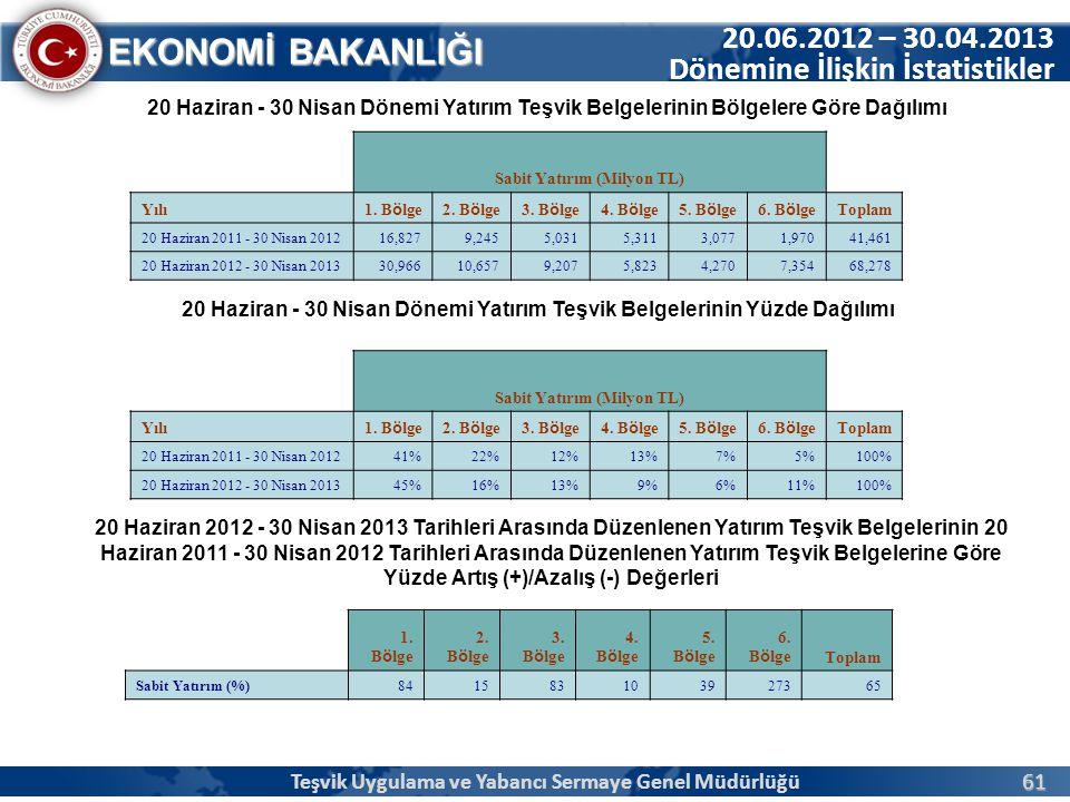 61 EKONOMİ BAKANLIĞI 20.06.2012 – 30.04.2013 Dönemine İlişkin İstatistikler 20 Haziran - 30 Nisan Dönemi Yatırım Teşvik Belgelerinin Bölgelere Göre Da