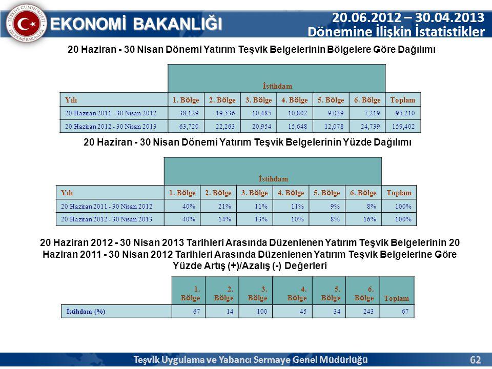 62 EKONOMİ BAKANLIĞI 20.06.2012 – 30.04.2013 Dönemine İlişkin İstatistikler 20 Haziran - 30 Nisan Dönemi Yatırım Teşvik Belgelerinin Bölgelere Göre Da