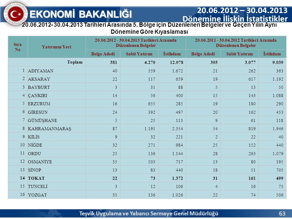 63 EKONOMİ BAKANLIĞI 20.06.2012 – 30.04.2013 Dönemine İlişkin İstatistikler 20.06.2012- 30.04.2013 Tarihleri Arasında 5. Bölge için Düzenlenen Belgele