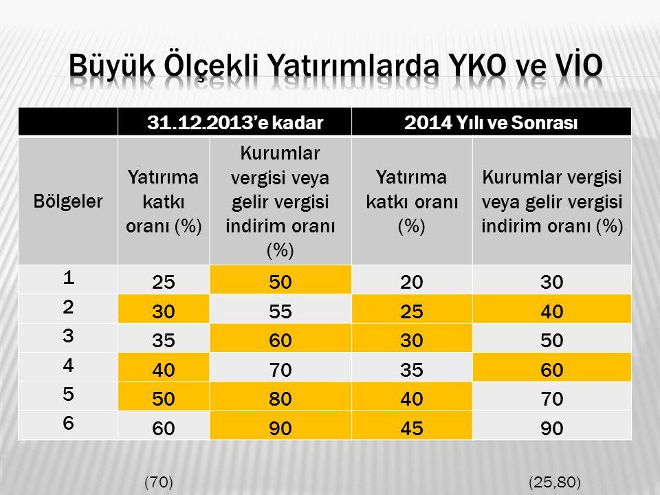 31.12.2013'e kadar2014 Yılı ve Sonrası Bölgeler Yatırıma katkı oranı (%) Kurumlar vergisi veya gelir vergisi indirim oranı (%) Yatırıma katkı oranı (%