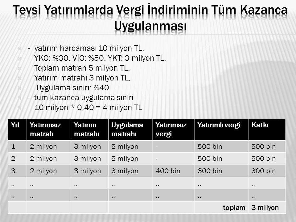  - yatırım harcaması 10 milyon TL,  YKO: %30, VİO: %50, YKT: 3 milyon TL,  Toplam matrah 5 milyon TL,  Yatırım matrahı 3 milyon TL,  Uygulama sın