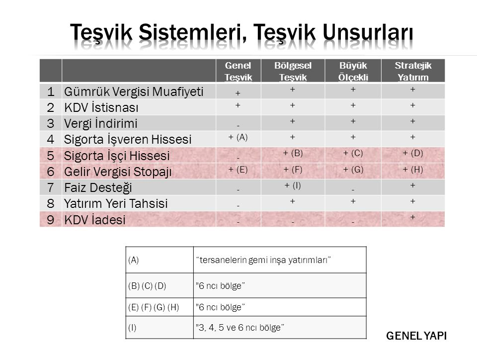 - Gelir vergisi stopajı (193 / geçici 80) - KDV iadesi (3065 / geçici 30) - Sigorta primi (5510 S.S.