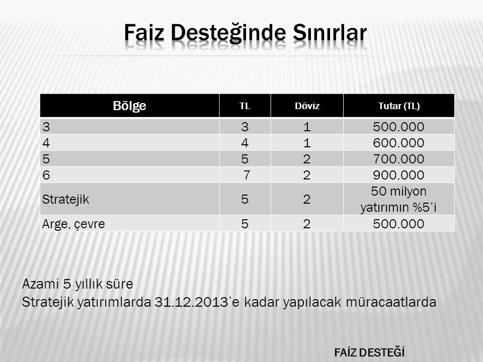 Bölge TLDövizTutar (TL) 33 1500.000 4 41600.000 552700.000 6 72900.000 Stratejik52 50 milyon yatırımın %5'i Arge, çevre52500.000 FAİZ DESTEĞİ Azami 5