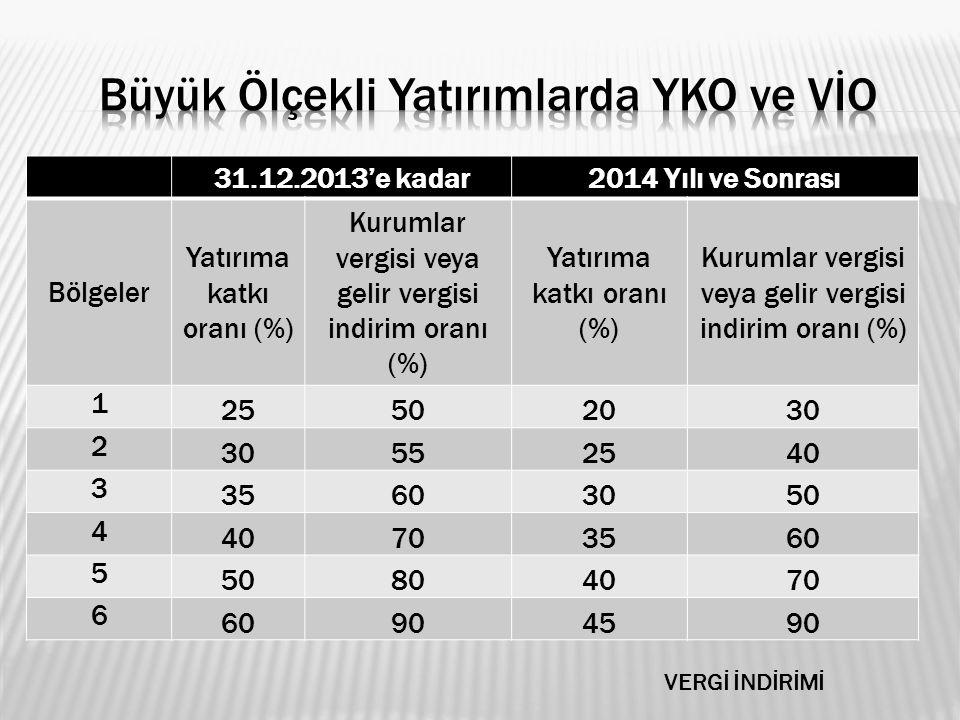 VERGİ İNDİRİMİ 31.12.2013'e kadar2014 Yılı ve Sonrası Bölgeler Yatırıma katkı oranı (%) Kurumlar vergisi veya gelir vergisi indirim oranı (%) Yatırıma