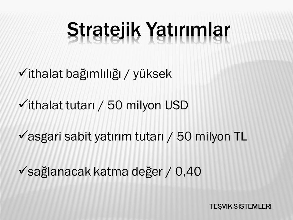ithalat bağımlılığı / yüksek ithalat tutarı / 50 milyon USD asgari sabit yatırım tutarı / 50 milyon TL sağlanacak katma değer / 0,40 TEŞVİK SİSTEMLERİ