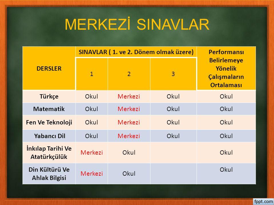 MERKEZİ SINAVLAR DERSLER SINAVLAR ( 1. ve 2. Dönem olmak üzere)Performansı Belirlemeye Yönelik Çalışmaların Ortalaması 123 TürkçeOkulMerkeziOkul Matem