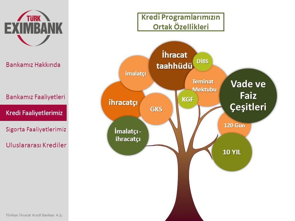 Türkiye İhracat Kredi Bankası A.Ş. Bankamız Faaliyetleri Kredi Faaliyetlerimiz Sigorta Faaliyetlerimiz Uluslararası Krediler Bankamız Hakkında ihracat