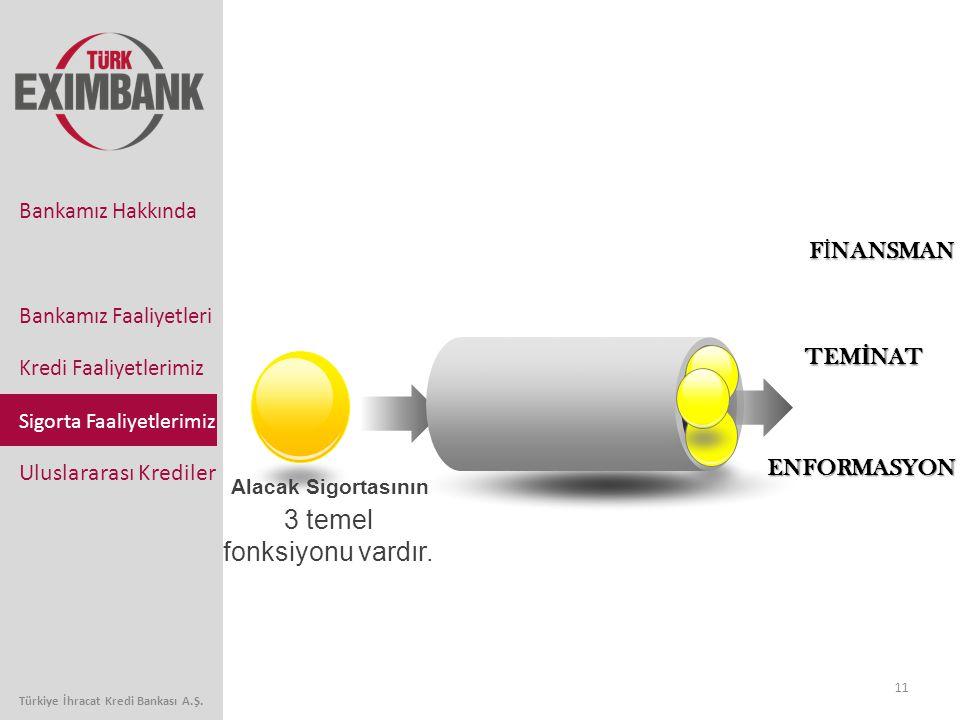 11 Bankamız Faaliyetleri Kredi Faaliyetlerimiz Sigorta Faaliyetlerimiz Uluslararası Krediler Bankamız Hakkında Türkiye İhracat Kredi Bankası A.Ş. 3 te