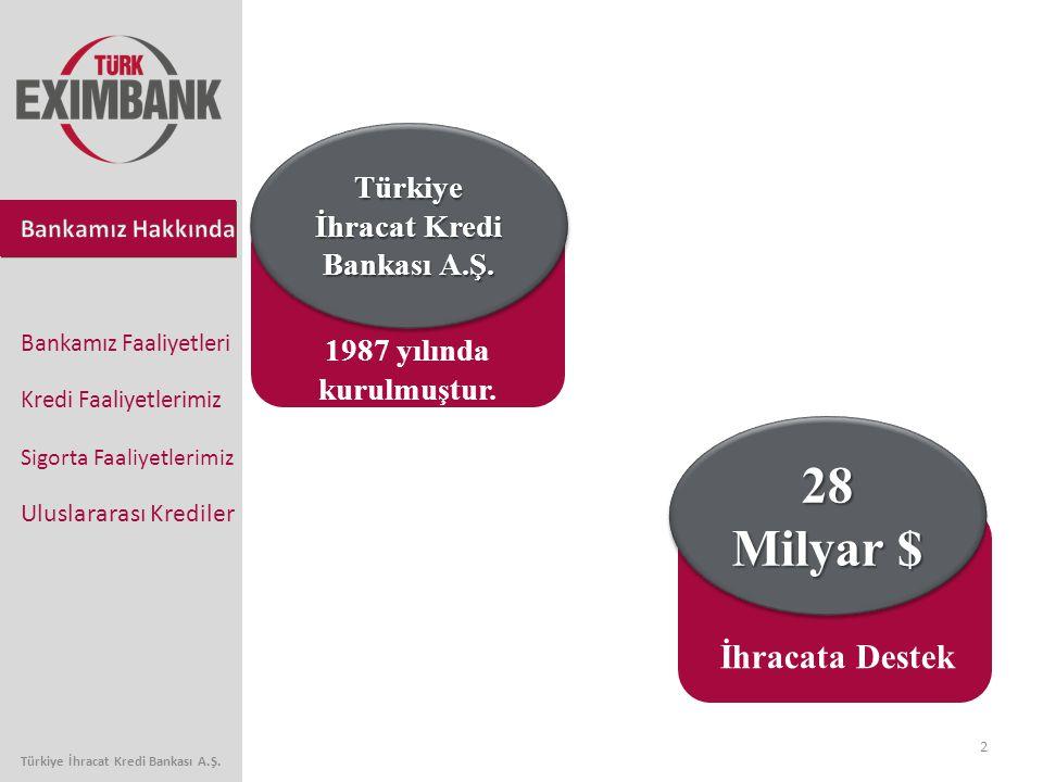 2 Bankamız Faaliyetleri Kredi Faaliyetlerimiz Sigorta Faaliyetlerimiz Uluslararası Krediler Türkiye İhracat Kredi Bankası A.Ş. 28 Milyar $ Özsermaye 1