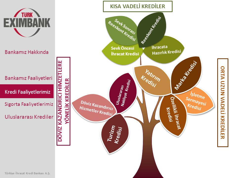 Sevk Öncesi İhracat Kredisi Sevk Sonrası Reeskont Kredisi İhracata Hazırlık Kredisi Reeskont Kredisi KISA VADELİ KREDİLER ORTA UZUN VADELİ KREDİLER İşletme Sermayesi Kredisi İşletme Sermayesi Kredisi Uluslararası Nakliyat Kredisi Turizm Kredisi Döviz Kazandırıcı Hizmetler Kredisi Özellikli İhracat Kredisi Yatırım Kredisi Marka Kredisi DÖVİZ KAZANDIRICI HİMZETLERE YÖNELİK KREDİLER Bankamız Faaliyetleri Kredi Faaliyetlerimiz Sigorta Faaliyetlerimiz Uluslararası Krediler Bankamız Hakkında Türkiye İhracat Kredi Bankası A.Ş.