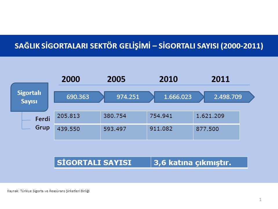 SAĞLIK SİGORTALARI SEKTÖR GELİŞİMİ – OLUŞAN SAĞLIK GİDERİ VE ALINAN PRİM (2000-2011) Kaynak: Türkiye Sigorta ve Reasürans Şirketleri Birliği 122 Milyon Ödenen Hasarlar (TL) 602 Milyon1.338 Milyon1.506 Milyon 2000200520102011 189 Milyon Alınan Primler (TL) 799 Milyon1.705 Milyon1.999 Milyon OLUŞAN SAĞLIK GİDERİ12 Katına çıkmıştır.