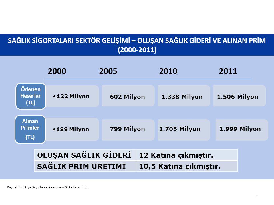 SAĞLIK SİGORTALARI SEKTÖR GELİŞİMİ –DİĞER VERİLER (2000-2011) Kaynak: Türkiye Sigorta ve Reasürans Şirketleri Birliği Sağlığın elementer branşlar içindeki hasar payı 5 puan arttı (%12 - %17) Hasar/Prim 4 puan arttı (%77 - %81) Sağlığın elementer branşlar içindeki prim payı 1 puan arttı (%13 - %14) 3