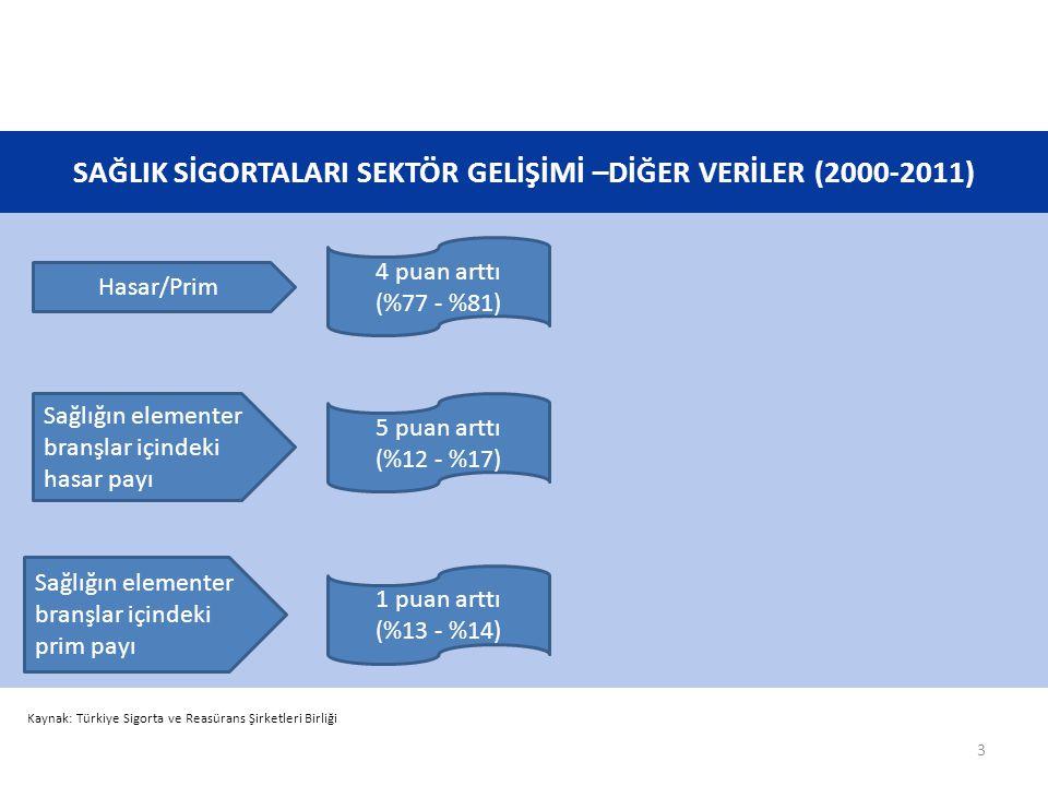 SAĞLIK SİGORTALARI SEKTÖR GELİŞİMİ –DİĞER VERİLER (2000-2011) Kaynak: Türkiye Sigorta ve Reasürans Şirketleri Birliği Sağlığın elementer branşlar için