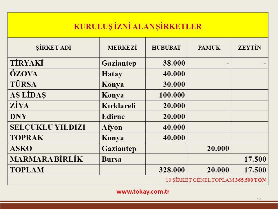 14 www.tokay.com.tr KURULUŞ İZNİ ALAN ŞİRKETLER ŞİRKET ADIMERKEZİHUBUBATPAMUKZEYTİN TİRYAKİ Gaziantep 38.000-- ÖZOVA Hatay 40.000 TÜRSA Konya 30.000 A