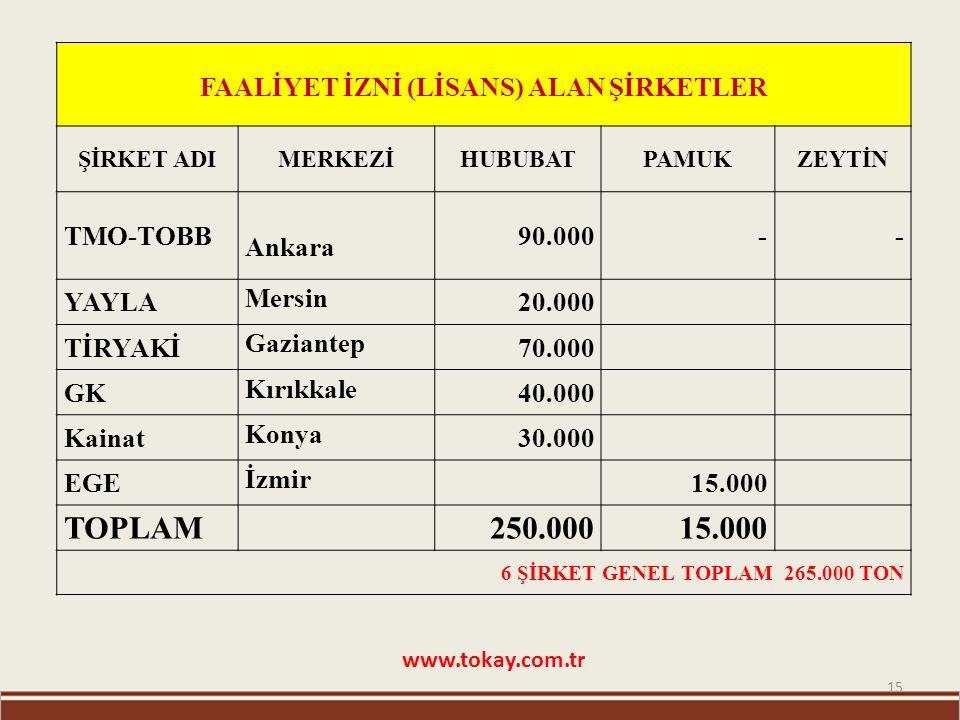 15 www.tokay.com.tr FAALİYET İZNİ (LİSANS) ALAN ŞİRKETLER ŞİRKET ADIMERKEZİHUBUBATPAMUKZEYTİN TMO-TOBB Ankara 90.000-- YAYLA Mersin 20.000 TİRYAKİ Gaz