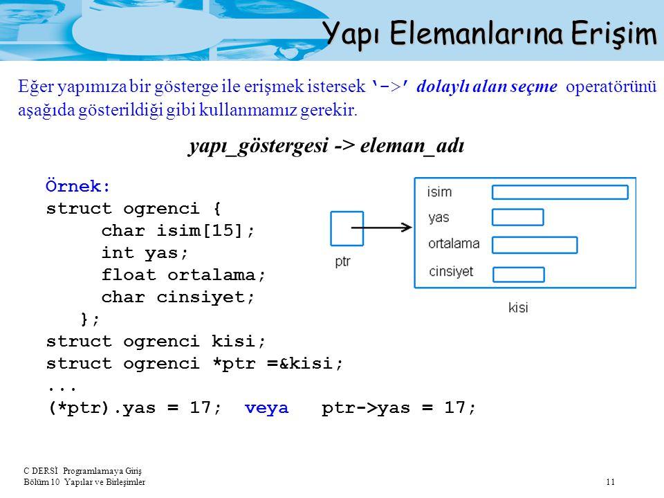 C DERSİ Programlamaya Giriş Bölüm 10 Yapılar ve Birleşimler 11 Yapı Elemanlarına Erişim Eğer yapımıza bir gösterge ile erişmek istersek '->' dolaylı a