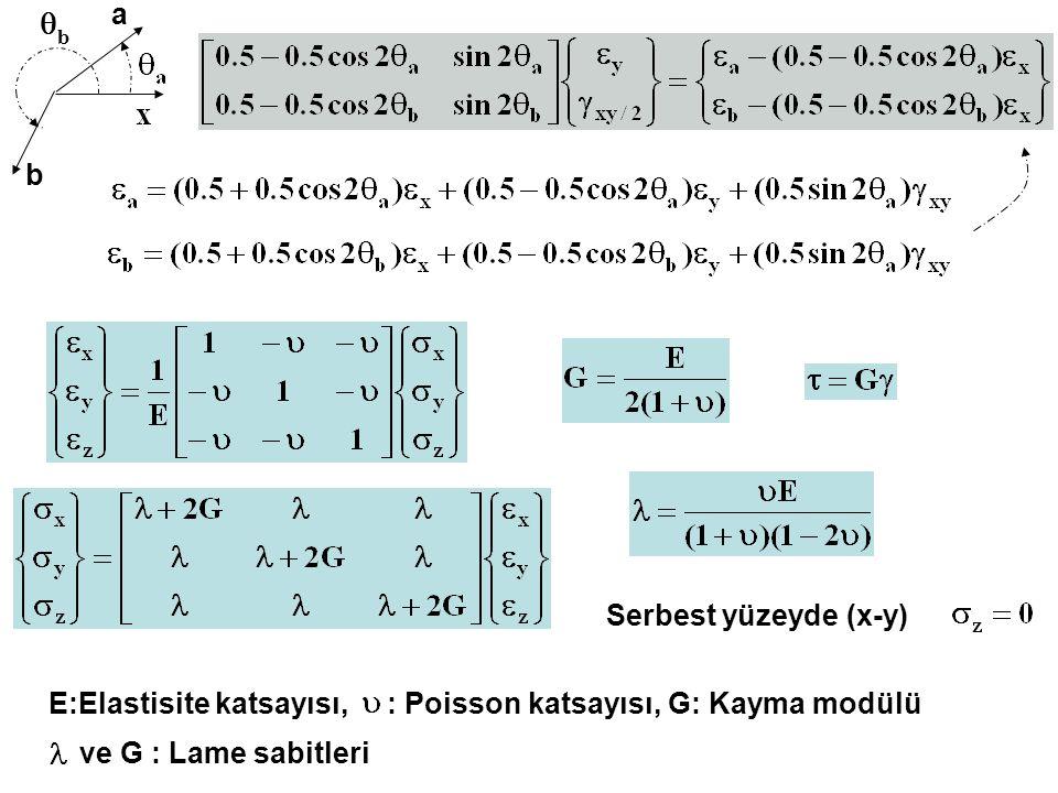 a b b  E:Elastisite katsayısı, : Poisson katsayısı, G: Kayma modülü ve G : Lame sabitleri Serbest yüzeyde (x-y)