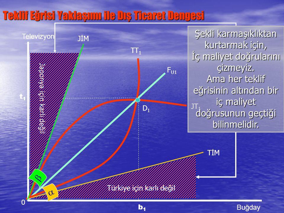 Teklif Eğrisi Yaklaşımı ile Dış Ticaret Dengesi 0 Televizyon Buğday t1t1 JİM Türkiye için karlı değil Japonya için karlı değil TT 1 JT 1 F U1 D1D1 b1b