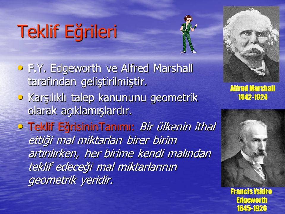 Teklif Eğrileri F.Y. Edgeworth ve Alfred Marshall tarafından geliştirilmiştir. F.Y. Edgeworth ve Alfred Marshall tarafından geliştirilmiştir. Karşılık