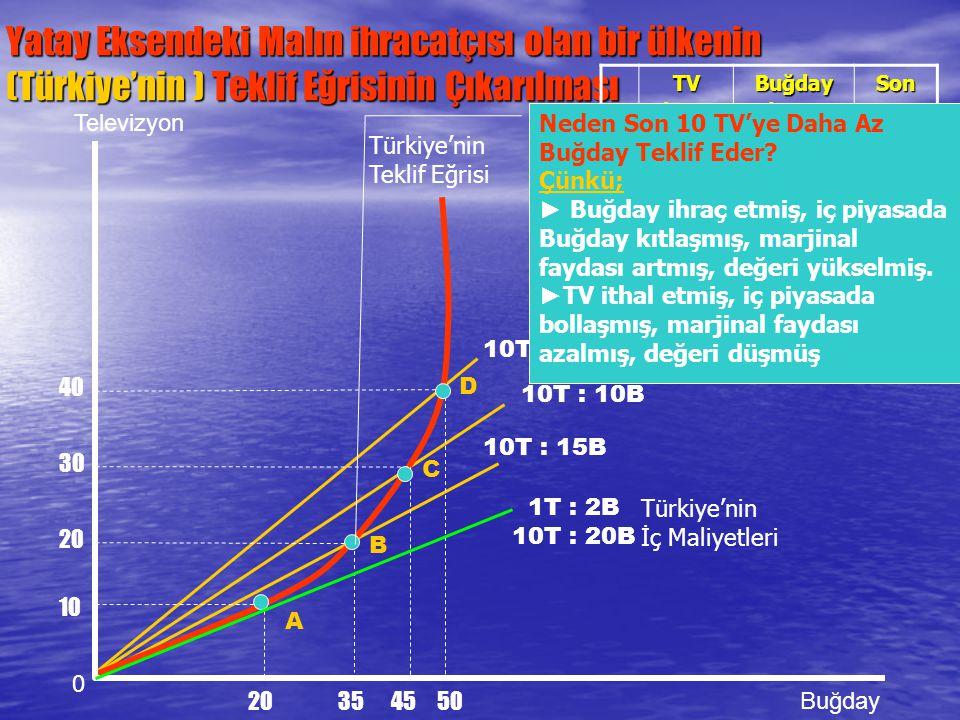 10T : 5B 10T : 10B Yatay Eksendeki Malın ihracatçısı olan bir ülkenin (Türkiye'nin ) Teklif Eğrisinin Çıkarılması 0 Televizyon Buğday 1T : 2B 10T : 20