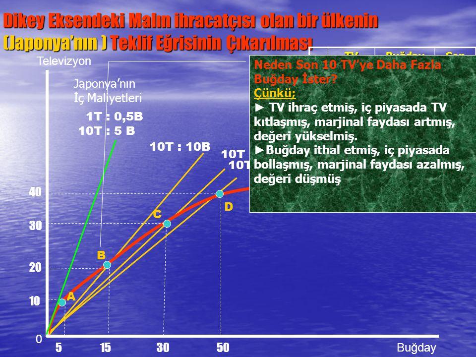 10T : 20B 10T : 15B Dikey Eksendeki Malın ihracatçısı olan bir ülkenin (Japonya'nın ) Teklif Eğrisinin Çıkarılması 0 Televizyon Buğday 1T : 0,5B 10T :