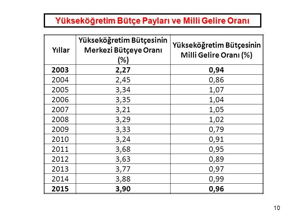 10 Yıllar Yükseköğretim Bütçesinin Merkezi Bütçeye Oranı (%) Yükseköğretim Bütçesinin Milli Gelire Oranı (%) 20032,270,94 20042,450,86 20053,341,07 20