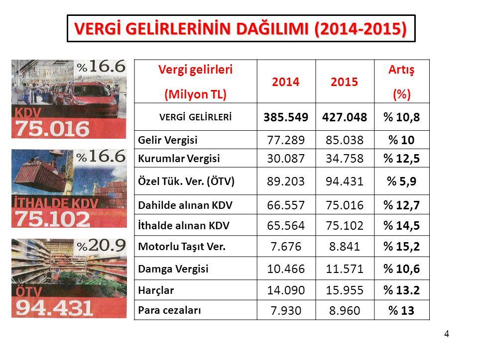 4 VERGİ GELİRLERİNİN DAĞILIMI (2014-2015) Vergi gelirleri (Milyon TL) 20142015 Artış (%) VERGİ GELİRLERİ 385.549427.048% 10,8 Gelir Vergisi 77.28985.0
