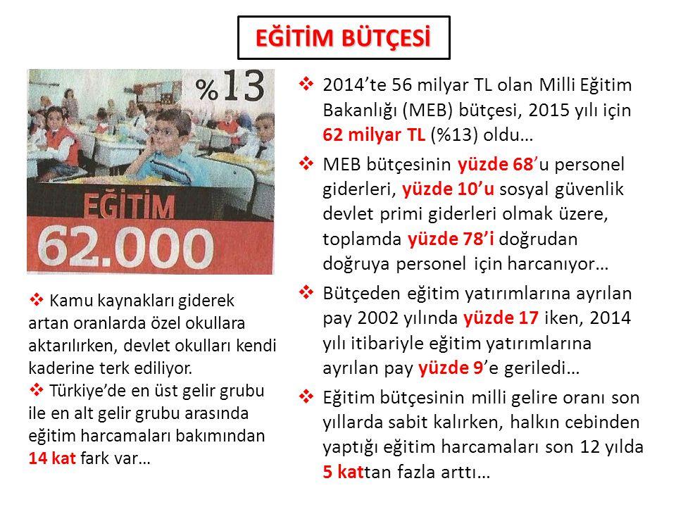 5  2014'te 56 milyar TL olan Milli Eğitim Bakanlığı (MEB) bütçesi, 2015 yılı için 62 milyar TL (%13) oldu…  MEB bütçesinin yüzde 68'u personel gider
