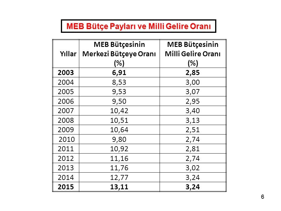 66 MEB Bütçe Payları ve Milli Gelire Oranı Yıllar MEB Bütçesinin Merkezi Bütçeye Oranı (%) MEB Bütçesinin Milli Gelire Oranı (%) 20036,912,85 20048,53