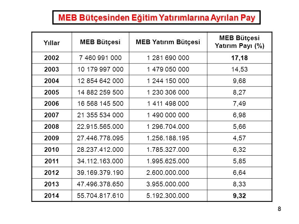 88 MEB Bütçesinden Eğitim Yatırımlarına Ayrılan Pay Yıllar MEB BütçesiMEB Yatırım Bütçesi MEB Bütçesi Yatırım Payı (%) 20027 460 991 0001 281 690 0001