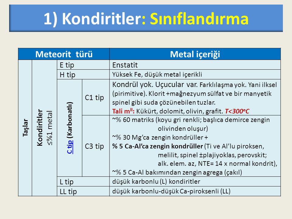 1) Kondiritler: Sınıflandırma Meteorit türüMetal içeriği Taşlar Kondiritler ≤%1 metal E tipEnstatit H tip Yüksek Fe, düşük metal içerikli C tip C tip