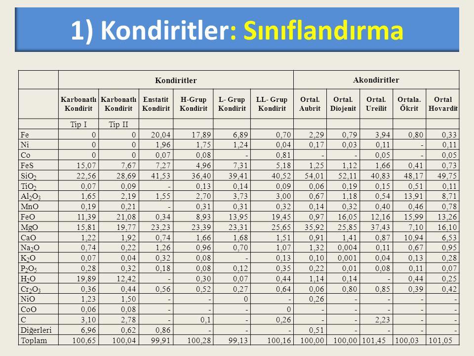 1) Kondiritler: Sınıflandırma KondiritlerAkondiritler Karbonatlı Kondirit Enstatit Kondirit H-Grup Kondirit L- Grup Kondirit LL- Grup Kondirit Ortal.