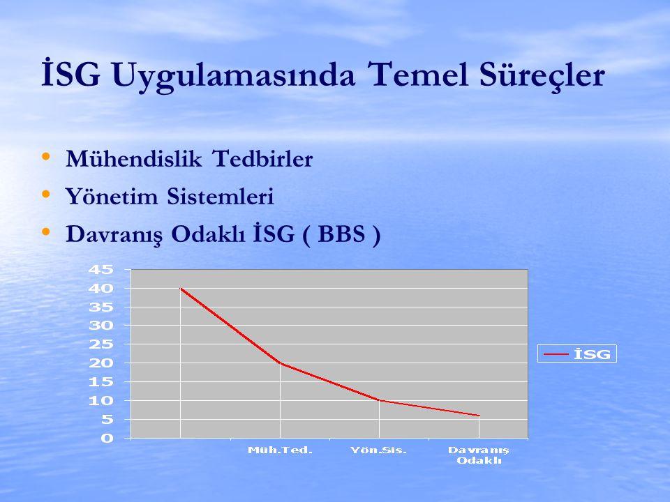 İSG Uygulamasında Temel Süreçler Mühendislik Tedbirler Yönetim Sistemleri Davranış Odaklı İSG ( BBS )
